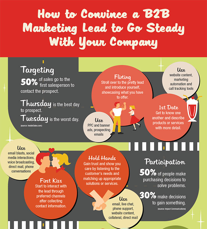 b2b marketing and advertising